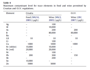 Table 4 from Fiket et al 2011.  See end of this post for link to paper.