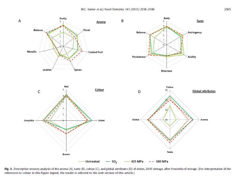 Figure 3 from Santos et al, 2013.
